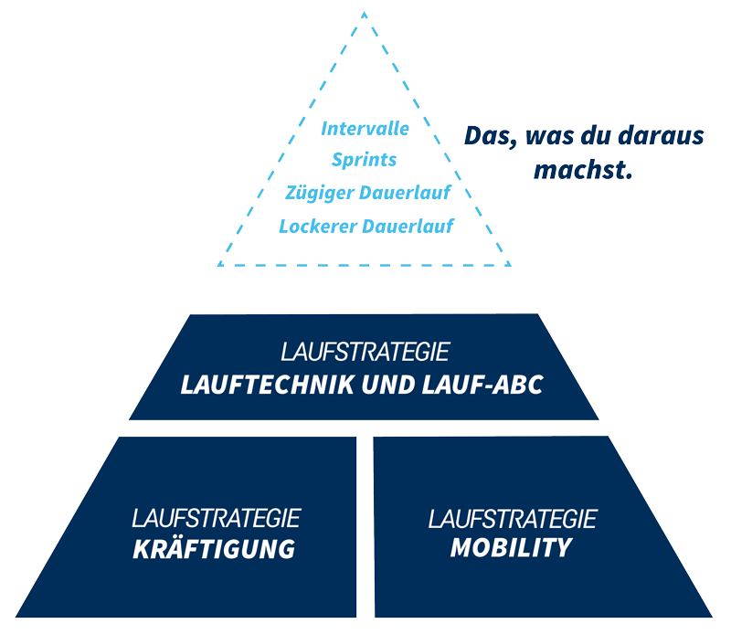 Laufstrategie Mobility